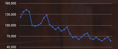 Xfire grafikon