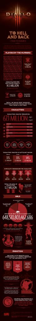 Diablo 3 1 éves statisztikák